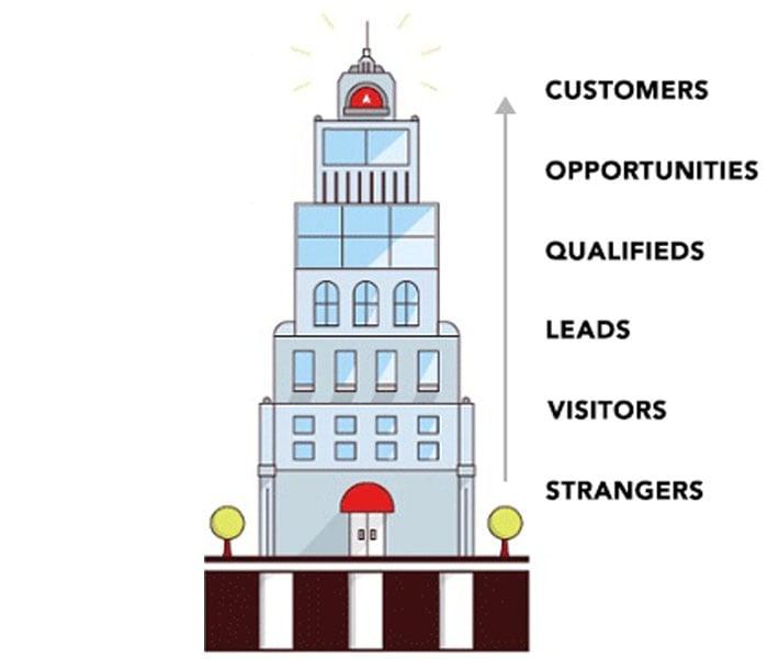services-inbound-marketing-elevators.jpg