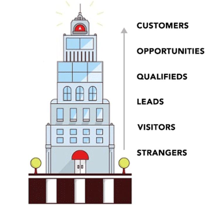 The Elevator Formula   Elevator Agency