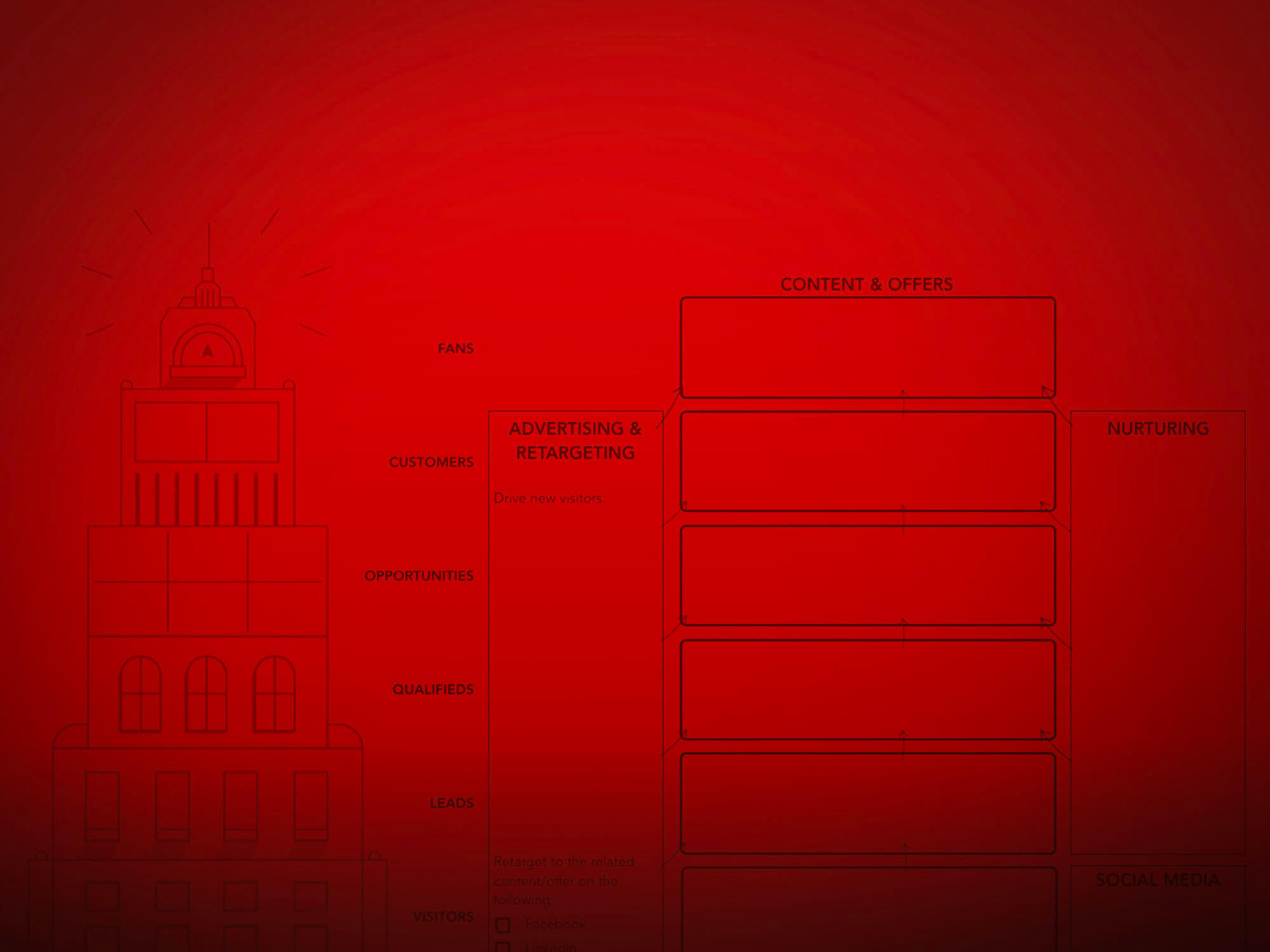 Marketing Automation | Elevator Agency