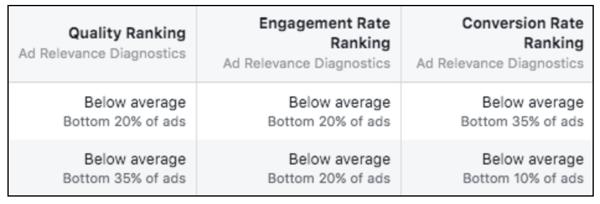 Facebook Quality Score