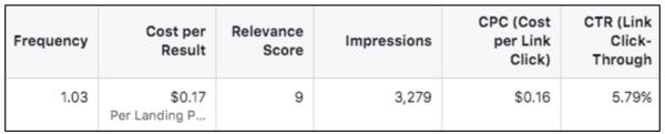 Facebook Relevancy Score