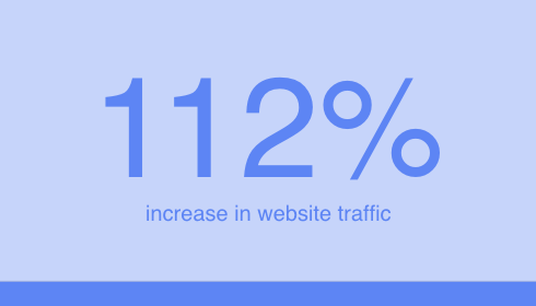 112% Increase in Website Traffic | Digitopia