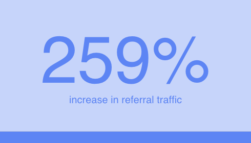 259% Increase in Referral Traffic | Digitopia