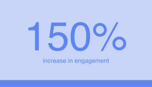 150% Increase in Engagement | Digitopia