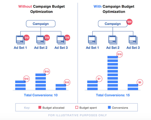 Example of Facebook Campaign Budget Optimization
