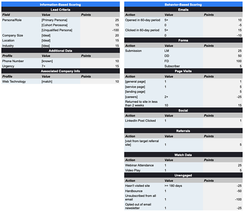 Example of Lead Scoring Overview Table