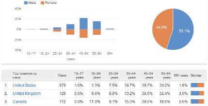 youtube-analytics-demographics