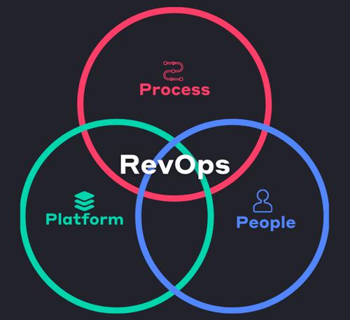 3 Pillar of RevOps - Venn Diagram