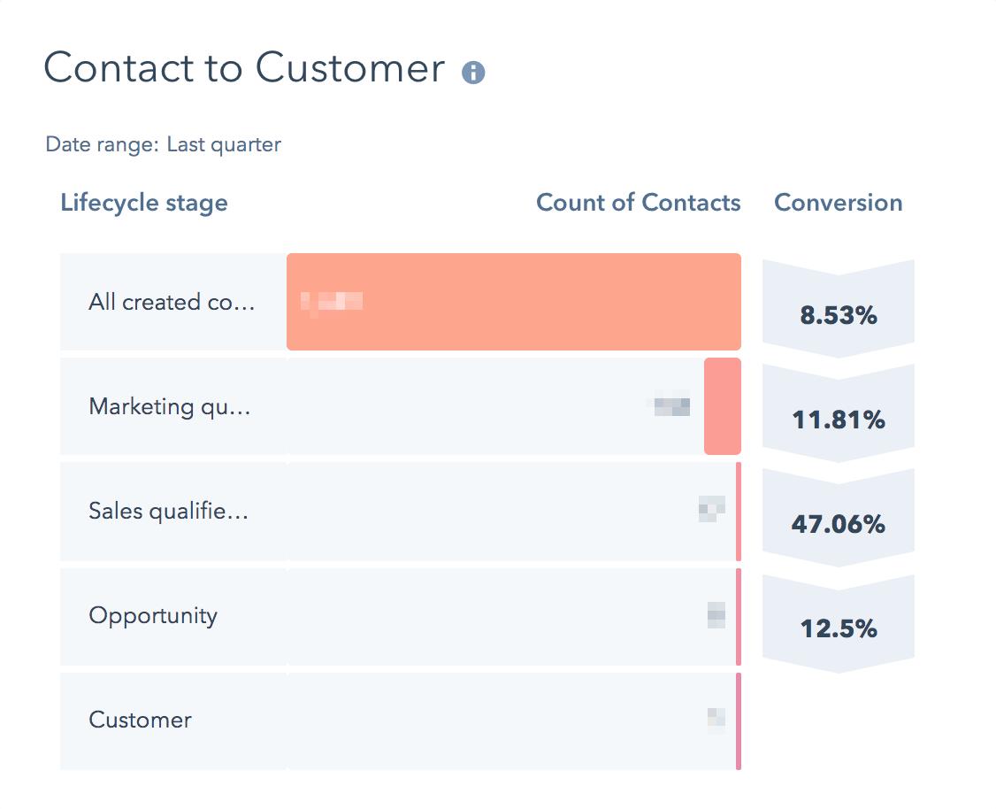 hubspot-report-contact-to-customer