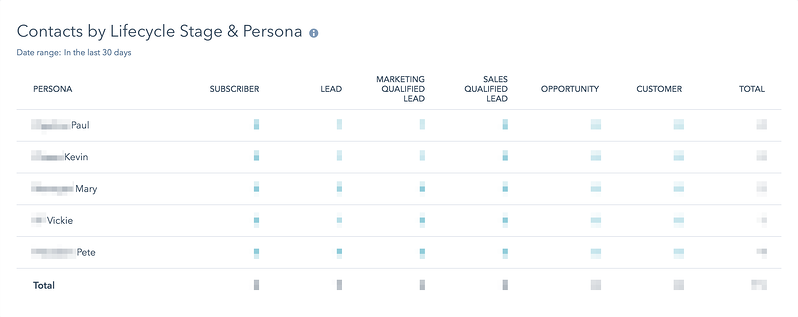 hubspot-report-contct-stage-persona