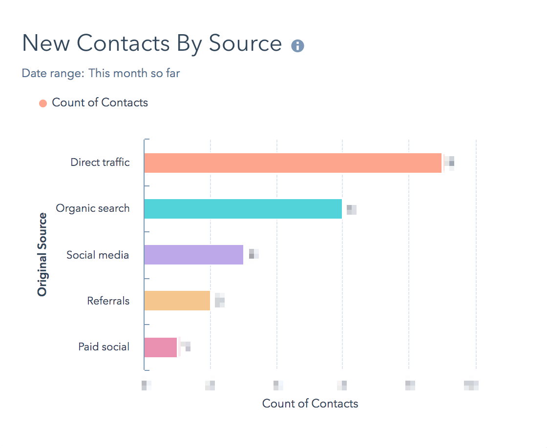 hubspot-report-new-contacts-by-source