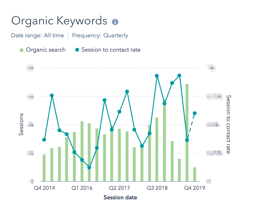 hubspot-report-organic-keywords