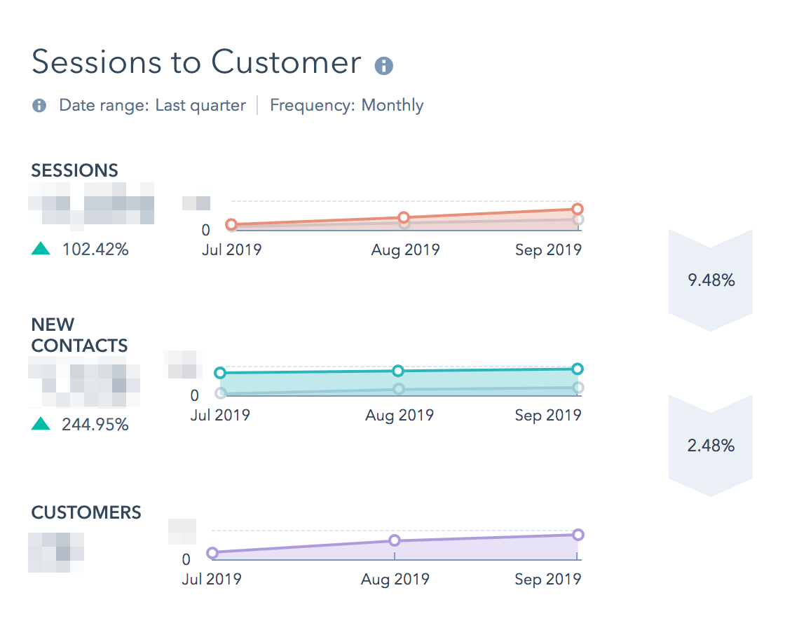 hubspot-report-sessions-to-customers