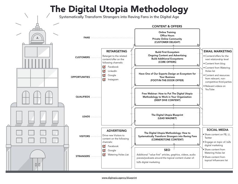 the-digital-utopia-blueprint