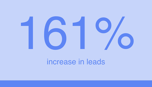 161% Increase in Leads | Digitopia