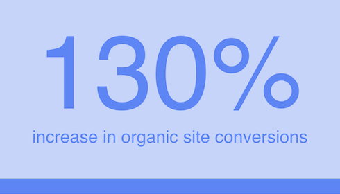 130% Increase in Conversions | Digitopia