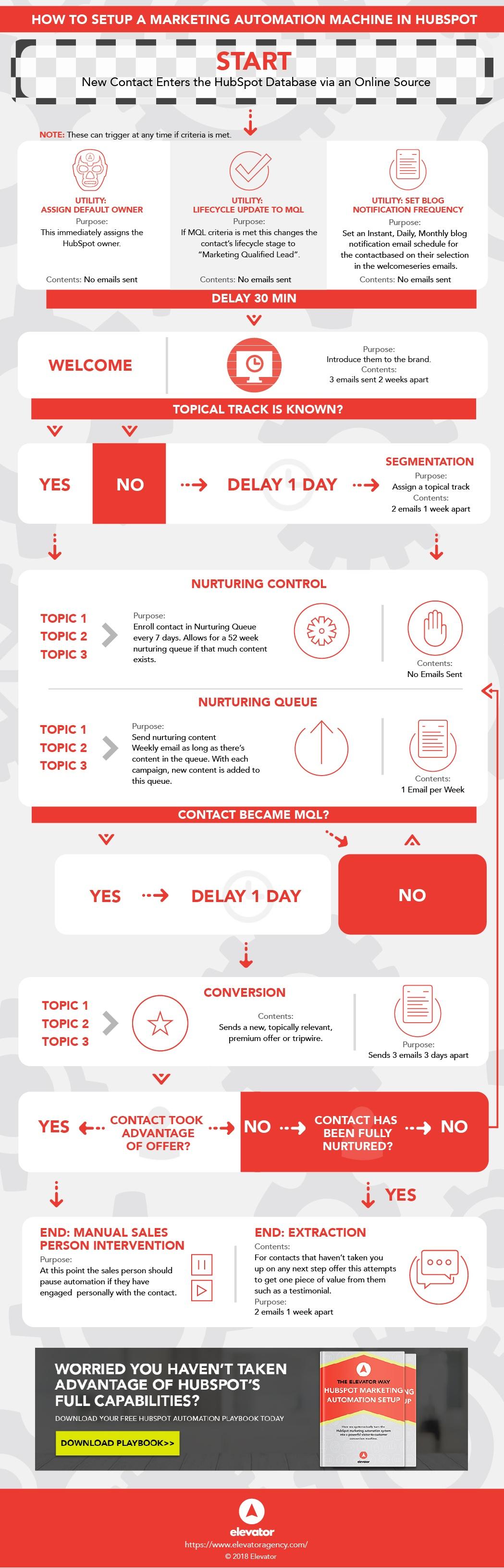 hubspot-machine-setup-infographic