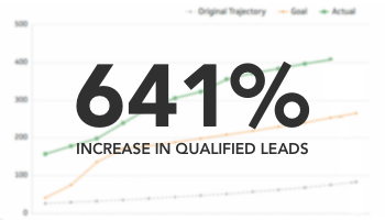 Stats for an inbound marketing case study on a home improvement product manufacturer