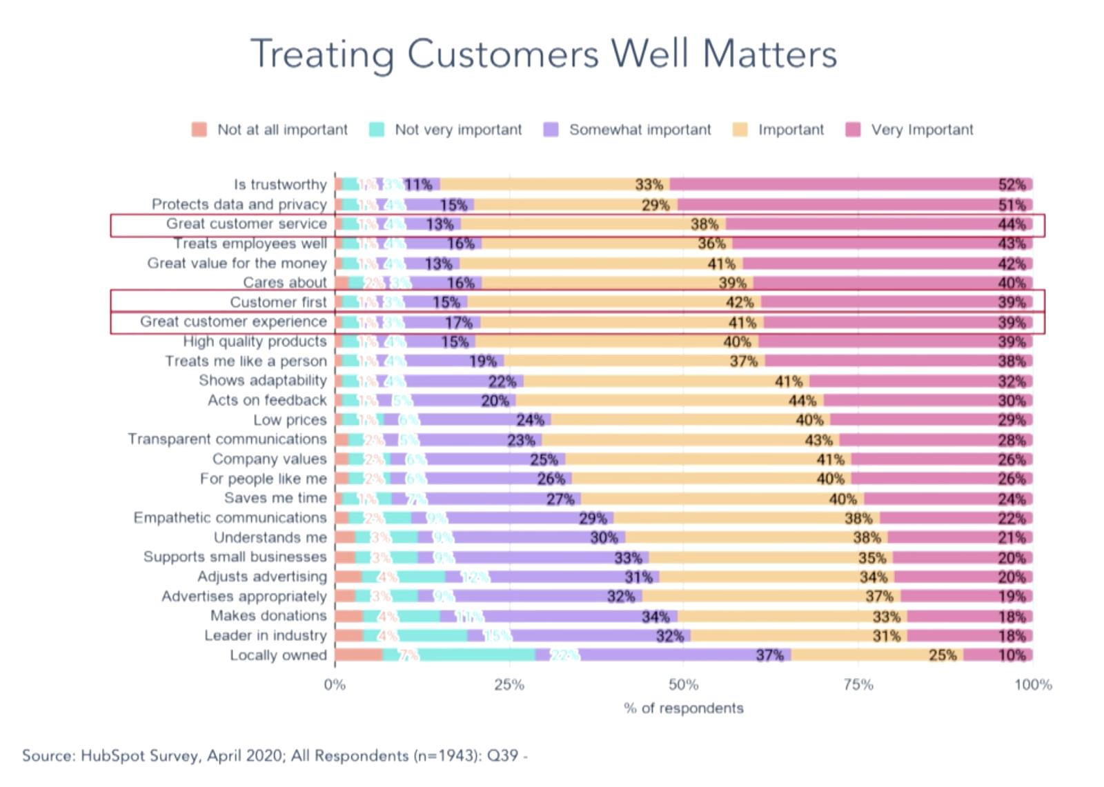 HubSpot Graph - Treating Customers Well
