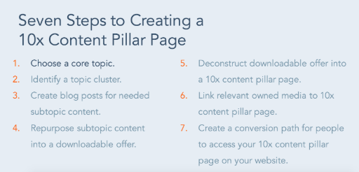 Steps to create 10x Content Pillar page