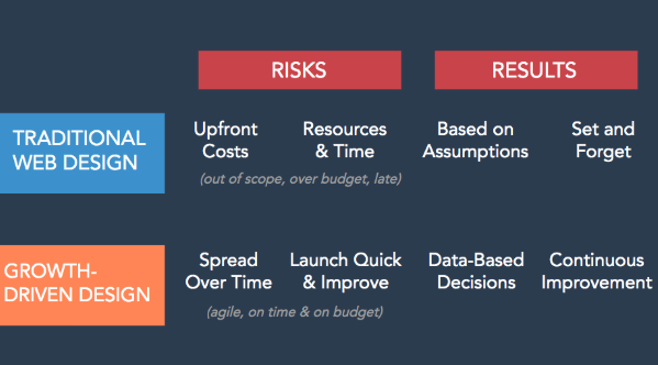 Risk versus results
