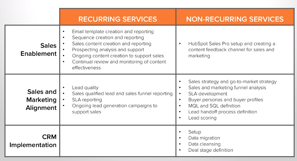 Sales Enablement Recurring vs Project HubSPot